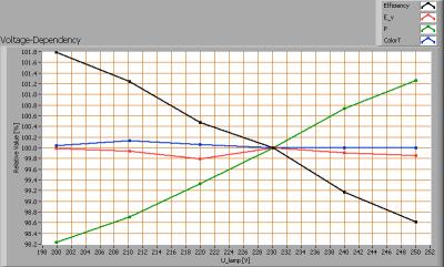 lil_3w_smd_gu10_voltagedependency