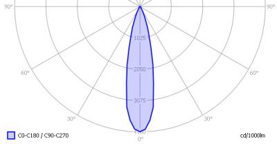 lil_3x1w_gu10_2800k_light_diagram