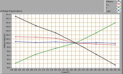 lil_3x1w_gu10_2800k_voltagedependency