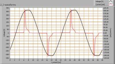 lil_3x2w_gu10_2600k_rpt_u_i_waveforms