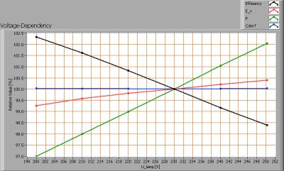 lil_3x2w_gu10_2600k_rpt_voltagedependency