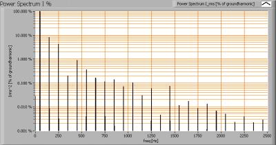 lil_3x2wdim_ledspot_e27_powerspectrumi_percent