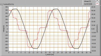 lil_3x2wdim_ledspot_e27_u_i_waveforms