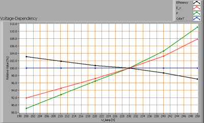 lil_3x2wdim_ledspot_e27_voltagedependency