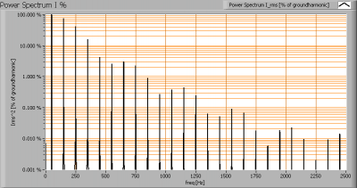 pyralux400200_225w_powerspectrumi_percent