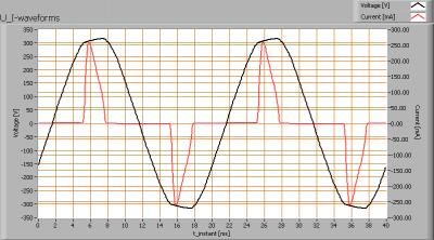 pyralux400200_225w_u_i_waveforms