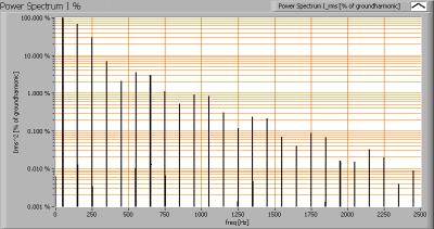 pyralux40040_12w_powerspectrumi_percent