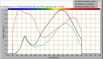 respondalight_par_spectra_at_1m_distance