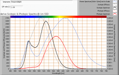 respondalight_s_and_p_spectra_at_1m_distance