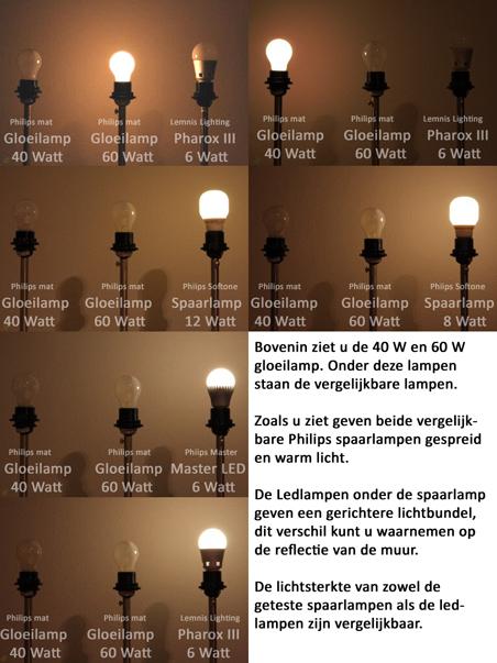 Vergelijking tussen gloei-, spaar- en LED lampen.