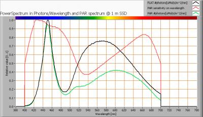 w0_par_spectra_at_1m_distance