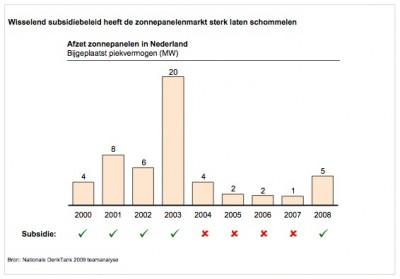 wisselend-subsidiebeleid-heeft-de-zonnepanelenmarkt-sterk-laten-schommelen