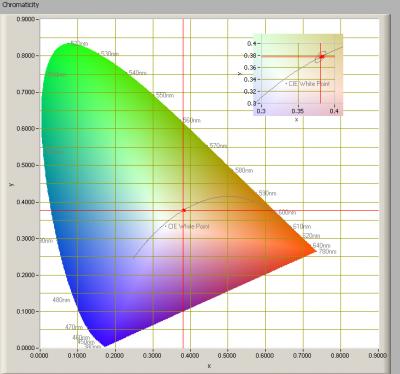 chromaticity_voorbeeldlamp