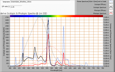 greentubes_silverline_120cm_s_and_p_spectra_at_1m_distance