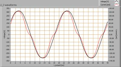 lil_120cm240xsmdcw_u_i_waveforms