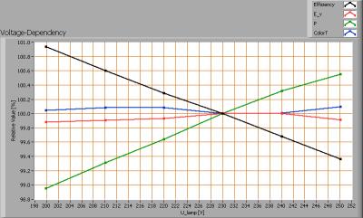 lil_120cmledtl4mmcw_voltagedependency