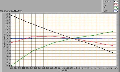 lil_120cmsmdledtubecw_voltagedependency