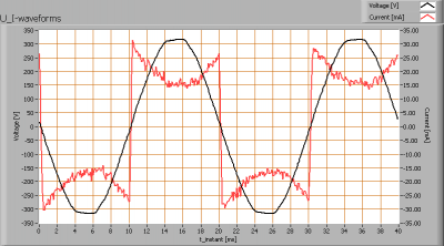 lil_3x1w2700ke27bulb_dimbr_u_i_waveforms