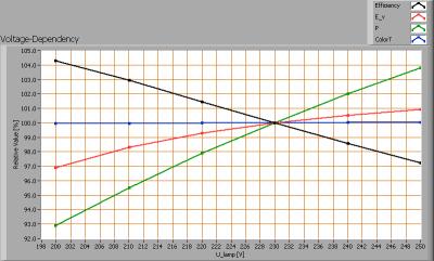 lil_3x1w2700ke27bulb_dimbr_voltagedependency