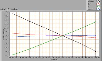 lil_48smd3wcwe27_voltagedependency