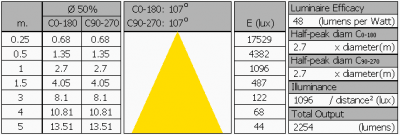 lil_50w_cw_50cmd_summary2