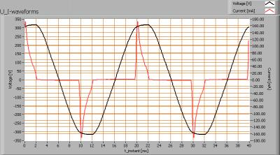 lil_5x1w2800kxpe_e27_u_i_waveforms