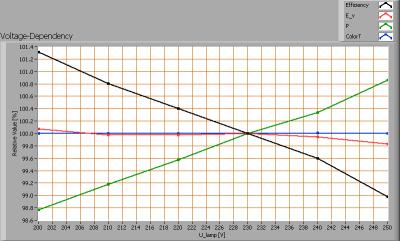 lil_5x1w2800kxpe_e27_voltagedependency