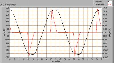lil_5x1w3200kxpe_e27_u_i_waveforms