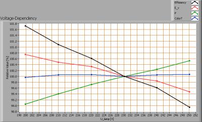 lil_5x1w3200kxpe_e27_voltagedependency