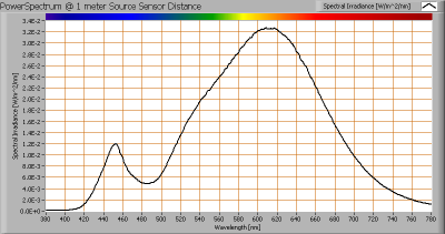 lil_9x3w_par38_e27_powerspectrum_at_1m_distance