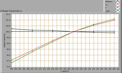 lil_9x3w_par38_e27_voltagedependency