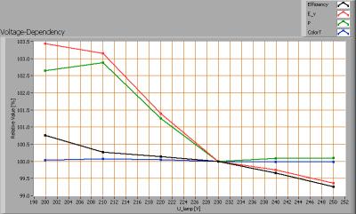 lil_g24_voltagedependency