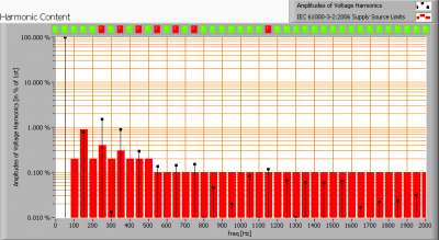 lil_gu10smd3w6000k_harmonics_voltage