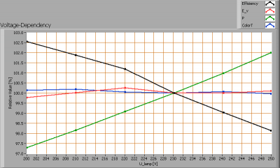 lil_gu10smd3w6000k_voltagedependency
