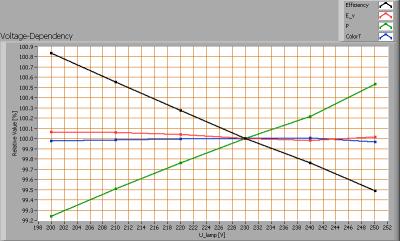 lil_smd90cmledtube_voltagedependency