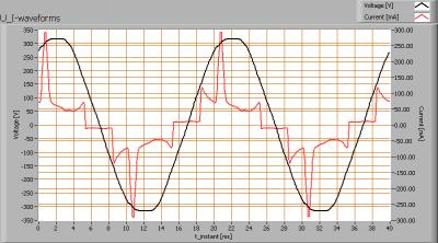 lil_smdledtl120cw_u_i_waveforms