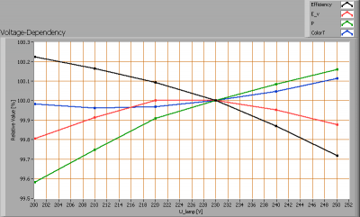 lil_smdledtl120cw_voltagedependency