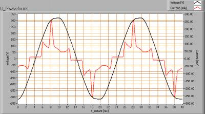 lil_smdledtl120ww_u_i_waveforms