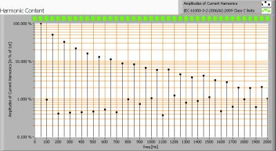 lil3x2wcree3000kgu10dimbaar_harmonics