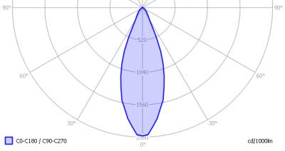 lil3x2wcree3000kgu10dimbaar_light_diagram