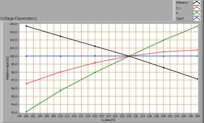lil3x2wcree3000kgu10dimbaar_voltagedependency