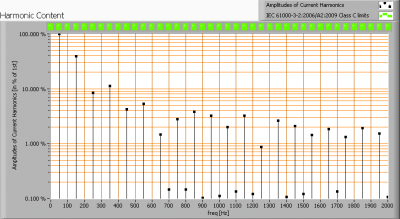 lil_90ledse27_harmonics