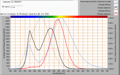 lil_90ledse27_s_and_p_spectra_at_1m_distance