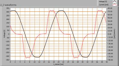 lil_90ledse27_u_i_waveforms