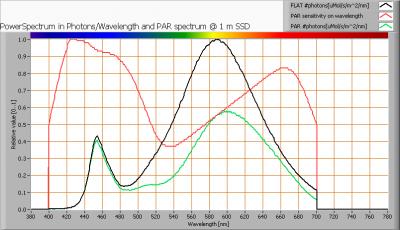 lil_gu53_10smdleds_par_spectra_at_1m_distance