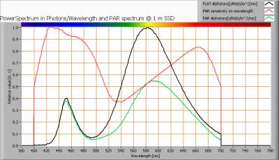 lil_gu53_15smdleds_par_spectra_at_1m_distance
