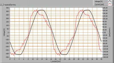 loko_ledt_150cm_u_i_waveforms