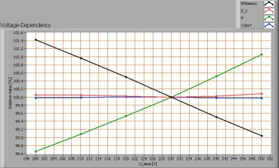 loko_ledt_150cm_voltagedependency