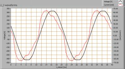 loko_ledtl_060cm_u_i_waveforms