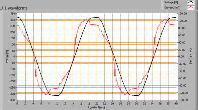 loko_ledtl_120cm_u_i_waveforms